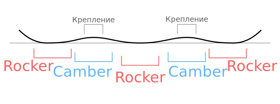 progib_snouborda_v_rocker